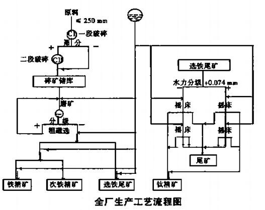 全厂生产工艺流程图